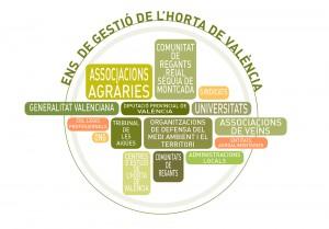 organigrama-ente-gestion